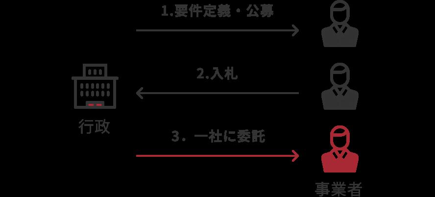 一般的な公共事業の展開例 1.行政→事業者へ要件定義・公募 2.事業者→行政へ入札 3.行政→事業者へ一社に委託 ※業務案件がすでに決まっている状態のため、民間からの新しい提案を実行するには長い時間がかかってしまう課題があります。